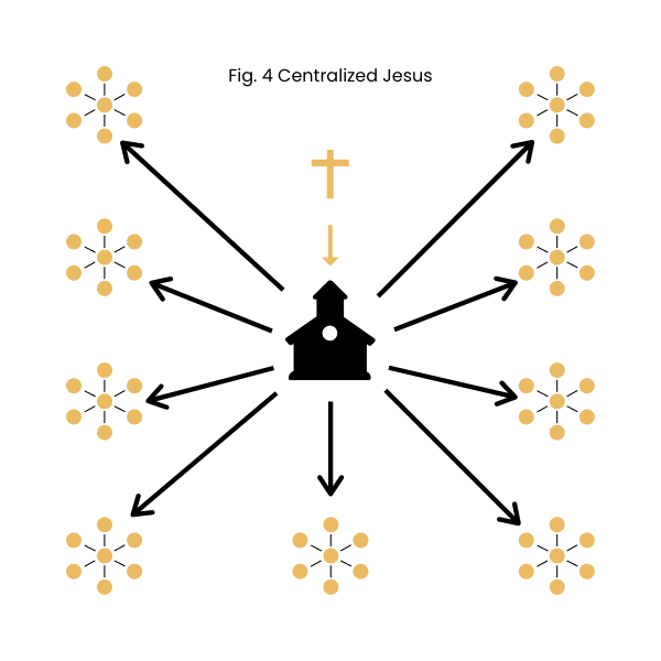 Anthony Vander Laan - Fig. 4 Centralized Jesus